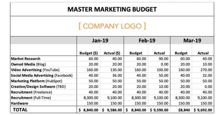 marketing budget template